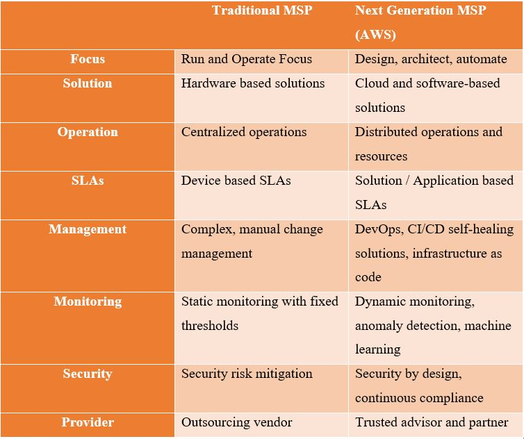 Traditional MSP Versus Next Generation MSP Table