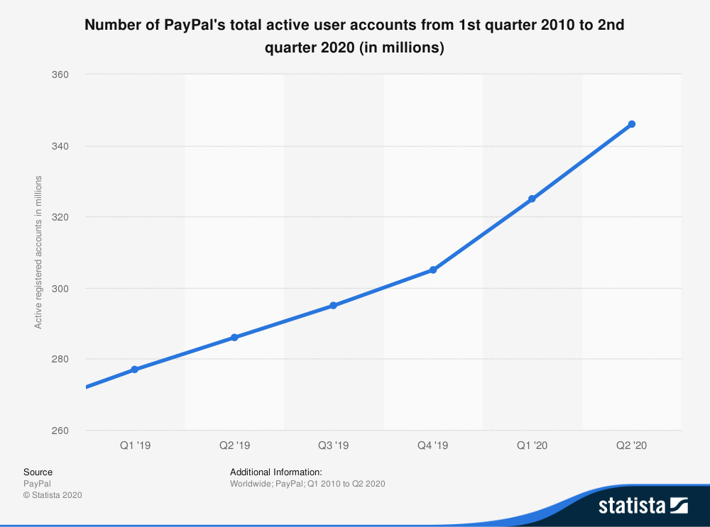 Statistics of Paypal Active User