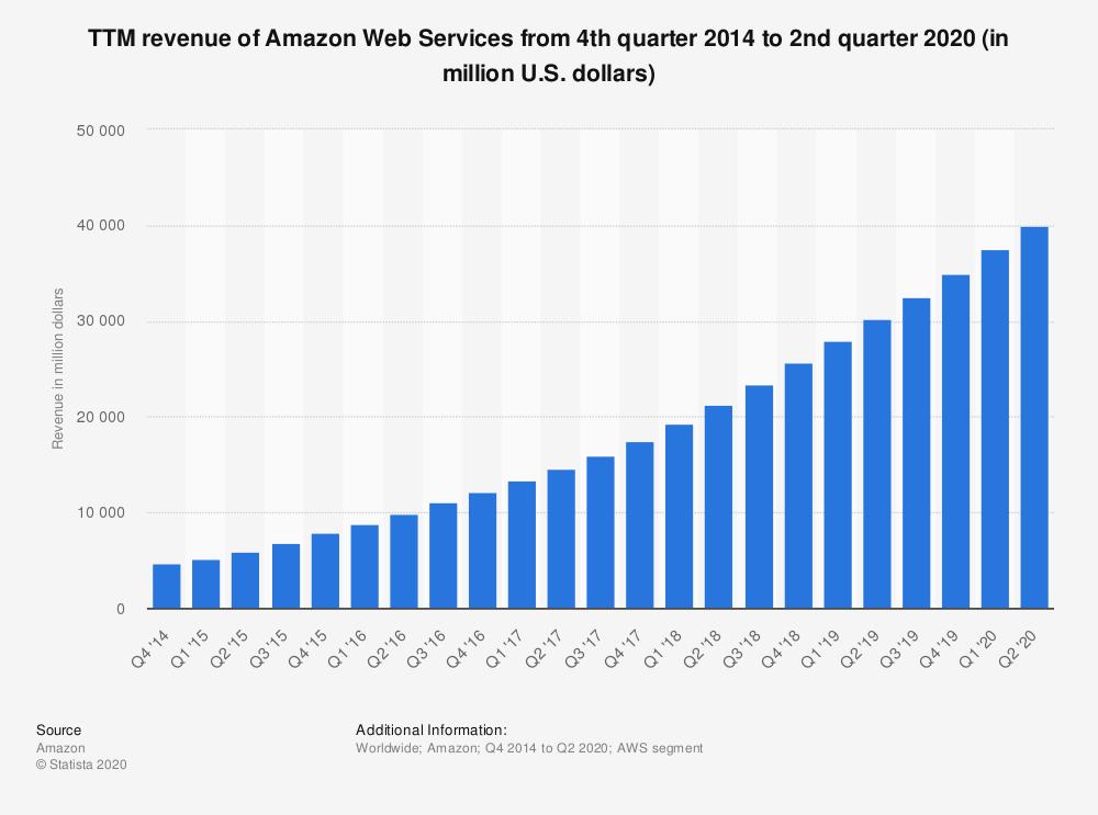 Sales Revenue of Amazon Web Services