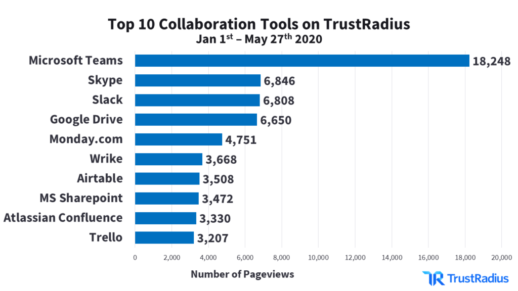 Statistics of Collaboration Software